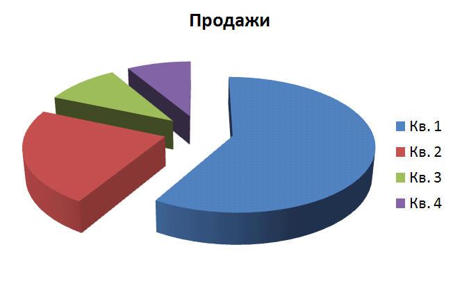 Как сделать круговую диаграмму в ворде 2010